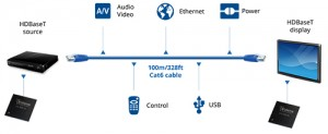 In the figure above, you can get an idea of all the different signals that can travel on HDBaseT ethernet cables.
