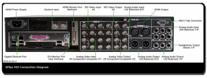 The 3play 425 offers many more output options and input options than the 3play mini.